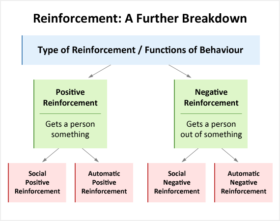 the use of positive and negative reinforcement to solve behavioral problems in children Positive reinforcement is using a reward for positive behavior to make sure the child continues with the desired behavior child behavior modification techniques include the use of both positive and negative reinforcements, and positive and negative punishments.